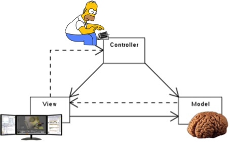 Model View Control