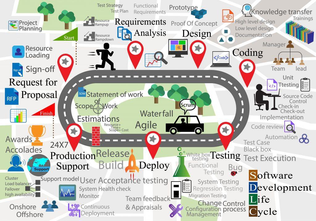 Software Entwicklung Lebenszyklus